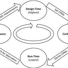 A BPMN process diagram representing the macro processes of