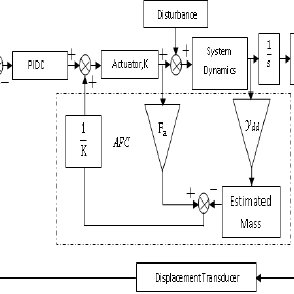 Block diagram of system with Active Force Control strategy