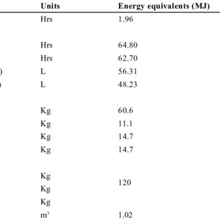 Swelling of AT-O3S in Calcium Chloride Brine (pH and