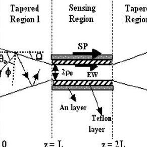 (PDF) Surface Plasmon Resonance-Based Tapered Fiber Optic