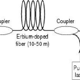 (PDF) A Survey on Hybrid Optical Amplifiers