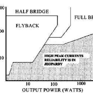 Circuit diagram for generating high frequency high voltage