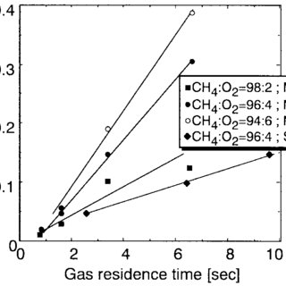 Gas chromatography analysis of the products on methanol