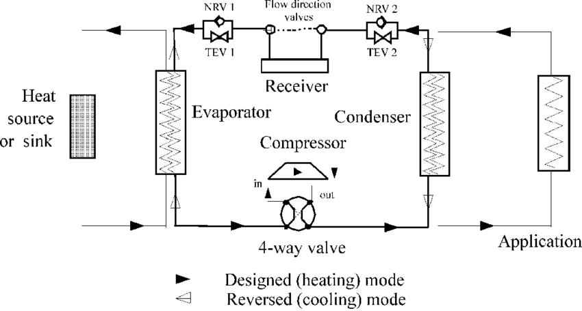 Schematic of the water-to-water reversible heat pump