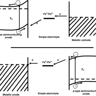 (PDF) Present status of solid state photoelectrochemical