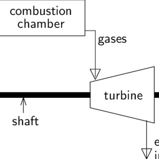 8 Flow diagram of a simple gas turbine-steam turbine