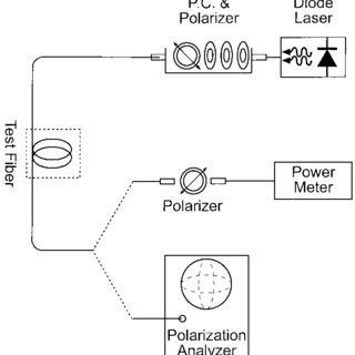 (PDF) Transmission of Linearly Polarized Light through a