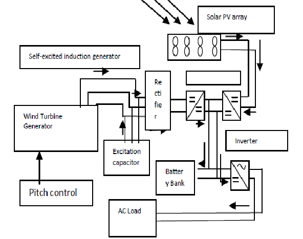 Functional block diagram of hybrid wind solar energy