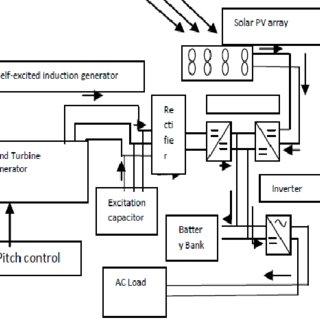 (PDF) A Hybrid Model of Solar