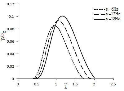a): Variation of relativistic growth rate with k ~ for