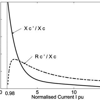 (PDF) Computationally Efficient Methodology for Analysis