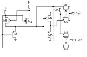 Proposed 9-transistor full adder circuit V. Simulation