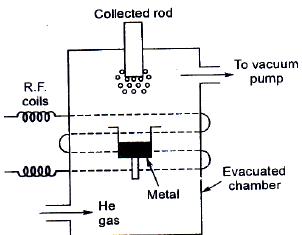 3. RADIO FREQUENCY (RF) PLASMA (Ionized gas) METHOD