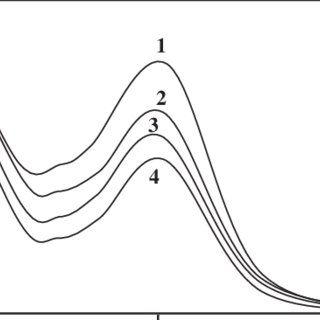 Fluorescence excitation spectra of OMP in acetonitrile and