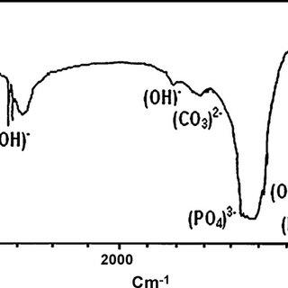 (PDF) Study of nanobiomaterial hydroxyapatite in simulated