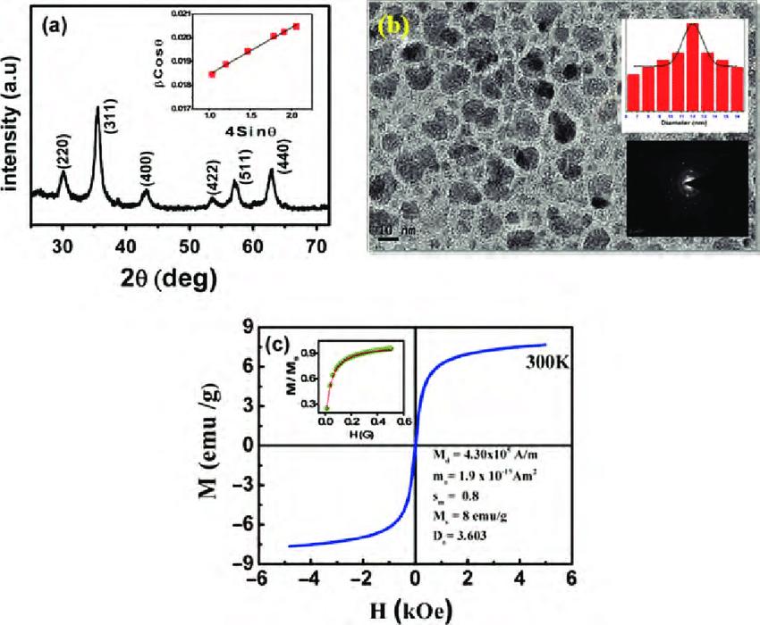 (a) XRD pattern of Fe 3 O 4 ferrofluid. Inset (b) shows