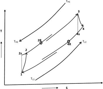 T–S diagram for irreversible regenerative Brayton heat