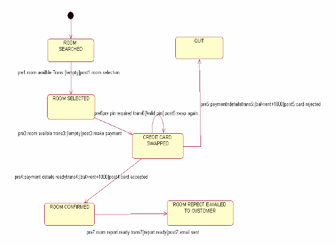 sequence diagram for hotel reservation system 2 switches one light wiring state of download scientific