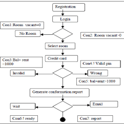 Sequence Diagram For Hotel Reservation System 36 Volt Battery Wiring Activity Of Download Scientific