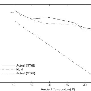 (PDF) Study the Effect of Temperature Control on the