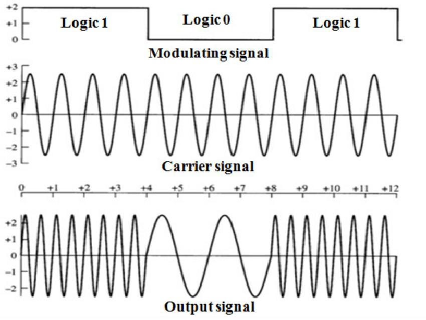 4: output waveform for sunde's FSK or Binary FSK [38