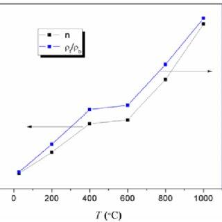 Refractive index (n) vs wavelength (λ) plots of α-Fe2O3