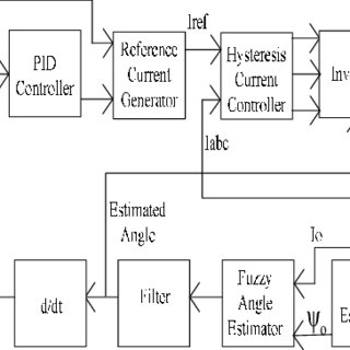 (PDF) Sensorless Control of Switched Reluctance Motor
