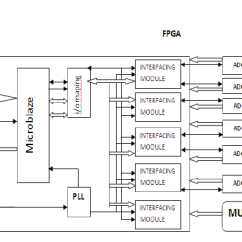 Analog Data Acquisition System Block Diagram Noco Battery Isolator Wiring Of Multi Channel Using Softcore Processor