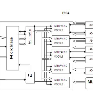 Block Diagram of Multi Channel Data Acquisition System