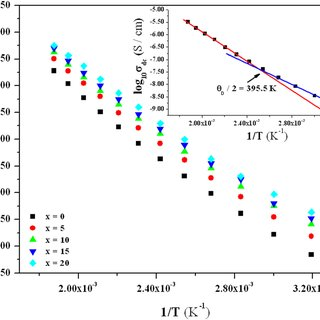 (PDF) Hopping Conduction in Bismuth Modified Zinc Vanadate