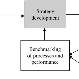 (PDF) Strategy development by SMEs for competitiveness: A