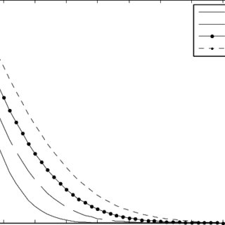Experimental data of the time-dependence of heat