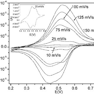 FTIR spectra of a: NiHCF nanoparticles extracted in the