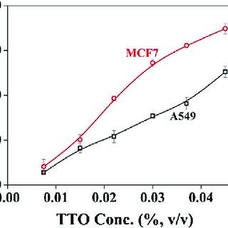 Zero shear viscosity of 1.2% (v/v) TTO solubilized 10% (w