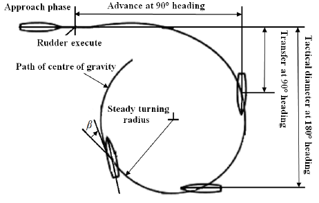 Turning circle test using derivatives obtained from Static