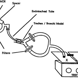 Diagram of a bench model used to test aerosol deposition