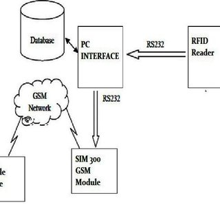 (PDF) Any Time Any Where-Remote Monitoring of Attendance
