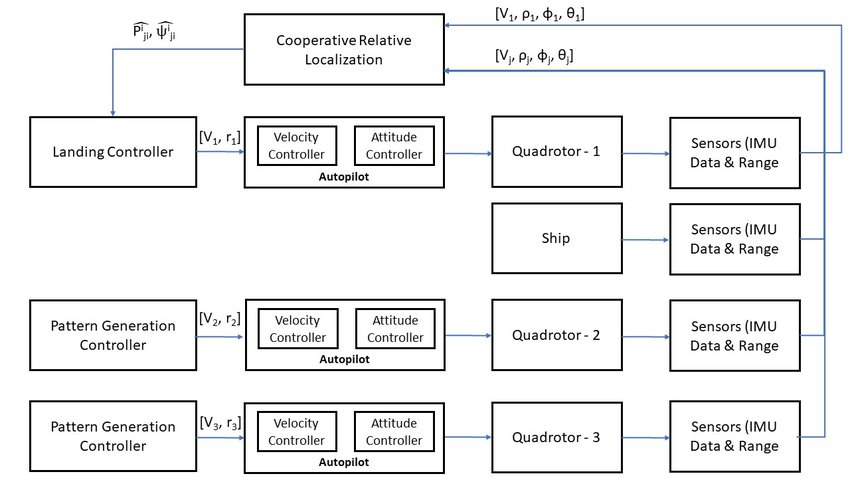 Block Diagram representing the system architecture