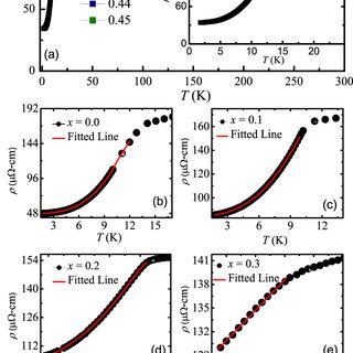 (PDF) Ferromagnetic quantum critical behavior in heavy