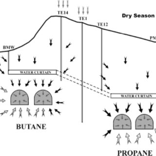 Conceptual model of groundwater salinization path at the