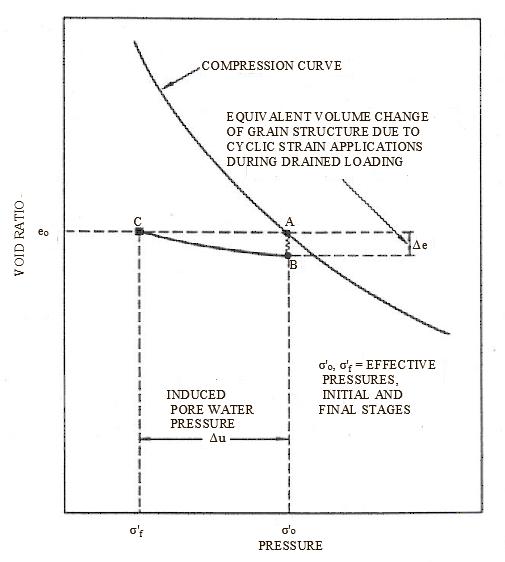Schematic illustration of pore water pressure generation during cyclic...   Download Scientific Diagram