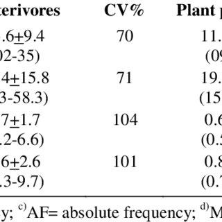 (PDF) Diversity of soil inhabiting nematodes in Dera Ki