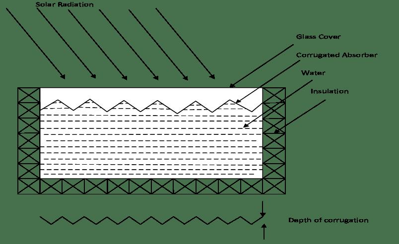 Cross-sectional schematic of rectangular solar water