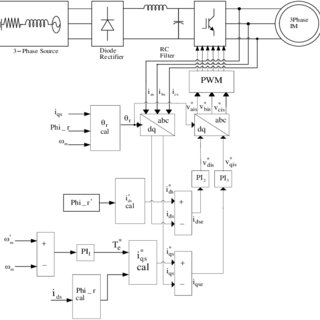 (PDF) A Review of Speed Control Methods of Induction Motor