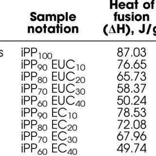 Thermal degradation by Thermogravimetric analysis (TG) in