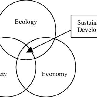 (PDF) Principles of Sustainable Development in Korean