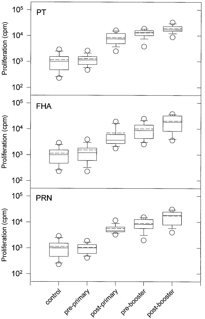 medium resolution of proliferation of pbl from infants before and after primary and booster download scientific diagram