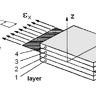 The UD lamina, building block of the laminate. Here