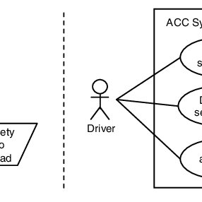 Examples of a goal model (left) and a use case diagram