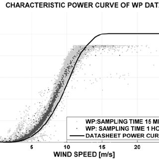 Characteristic power curve of the measured wind power of